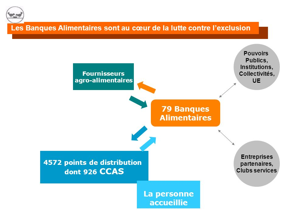 aidons lhomme à se restaurer Table ronde :Associations et Intercommunalité : Quelle Complémentarité ? Ensemble, RENCONTRES NATIONALES des CCASS/ CIAS