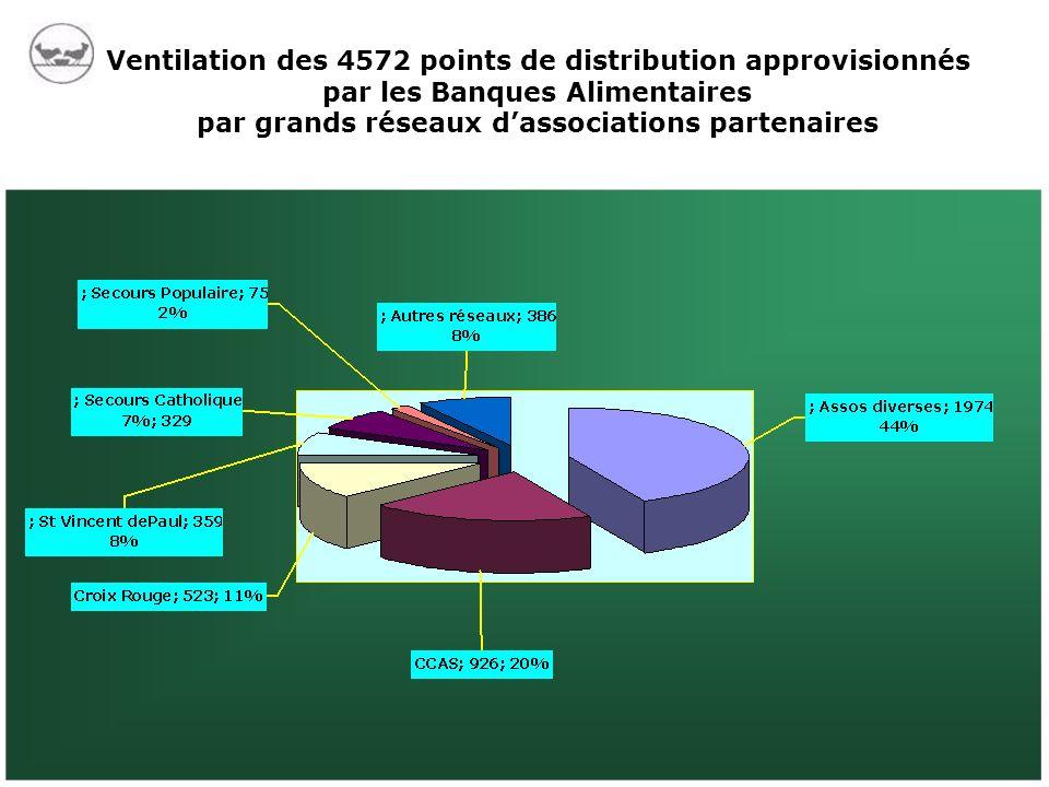 Ventilation des 4572 points de distribution approvisionnés par les Banques Alimentaires par grands réseaux dassociations partenaires