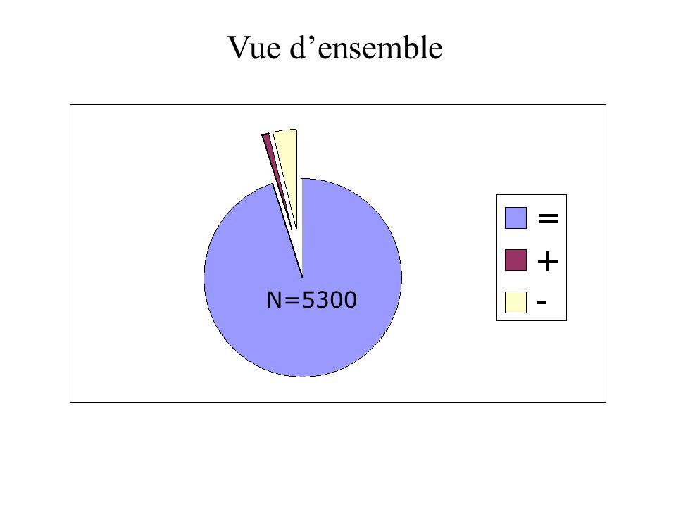 N=5300 Vue densemble