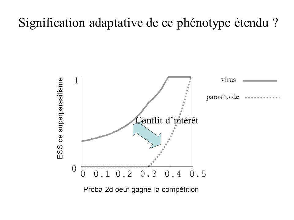 Signification adaptative de ce phénotype étendu ? 00.10.20.30.40.5 1 0 Proba 2d oeuf gagne la compétition ESS de superparasitisme Conflit dintérêt par