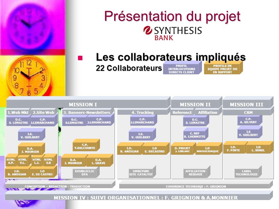 PROFIL INTERLOCUTEURS DIRECTS CLIENT PROFILS EN EQUIPE PROJET OU EN SUPPORT Les collaborateurs impliqués 22 Collaborateurs Les collaborateurs impliqué
