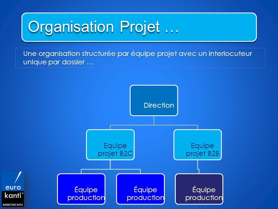 Une organisation structurée par équipe projet avec un interlocuteur unique par dossier … Direction Equipe projet B2C Équipe production Equipe projet B