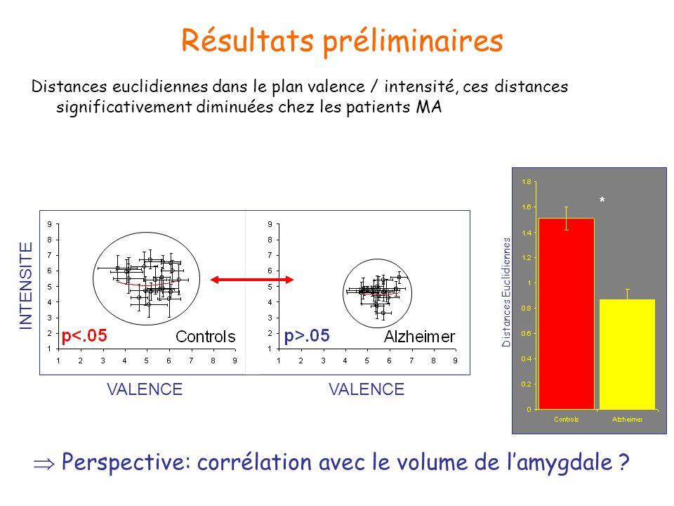 Résultats préliminaires Distances Euclidiennes Distances euclidiennes dans le plan valence / intensité, ces distances significativement diminuées chez