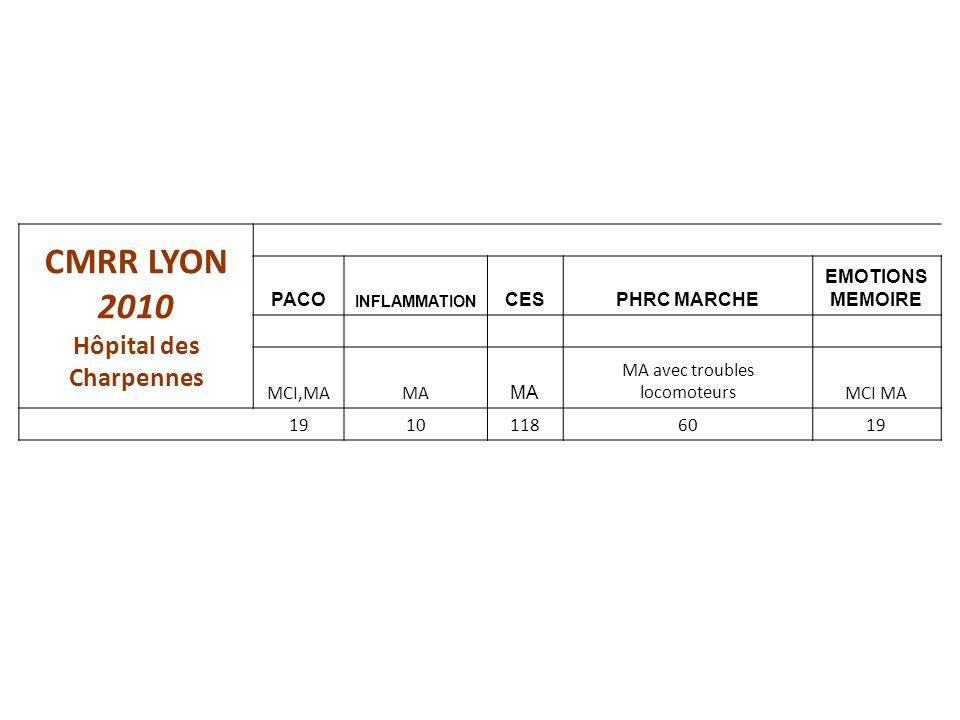 CMRR LYON 2010 Hôpital des Charpennes PACO INFLAMMATION CESPHRC MARCHE EMOTIONS MEMOIRE MCI,MAMA MA avec troubles locomoteursMCI MA 19101186019