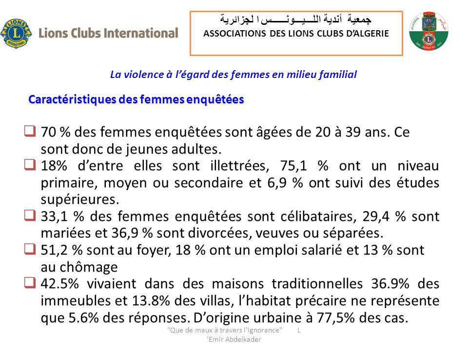 Caractéristiques des femmes enquêtées 70 % des femmes enquêtées sont âgées de 20 à 39 ans. Ce sont donc de jeunes adultes. 18% dentre elles sont illet