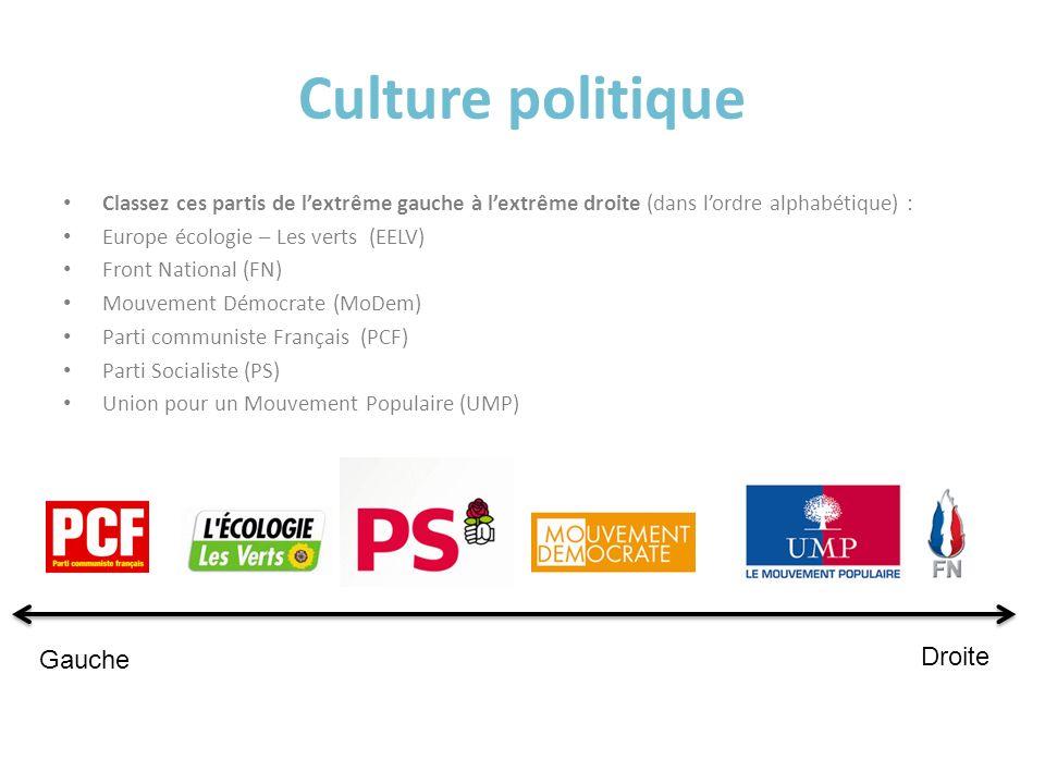 Culture politique Classez ces partis de lextrême gauche à lextrême droite (dans lordre alphabétique) : Europe écologie – Les verts (EELV) Front Nation