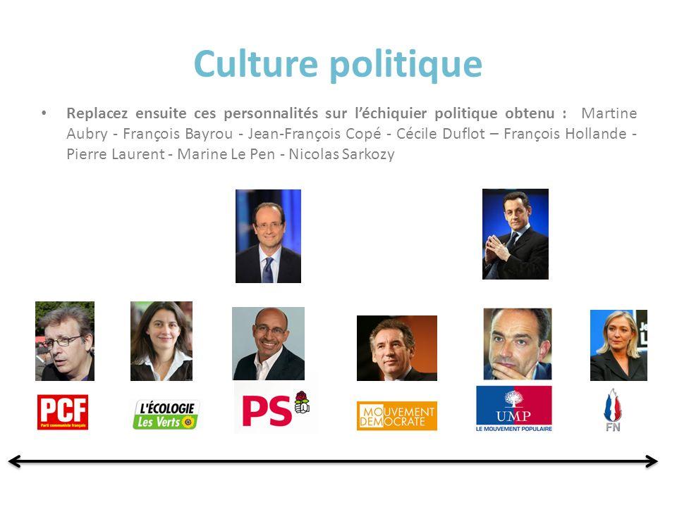Culture politique Replacez ensuite ces personnalités sur léchiquier politique obtenu : Martine Aubry - François Bayrou - Jean-François Copé - Cécile D