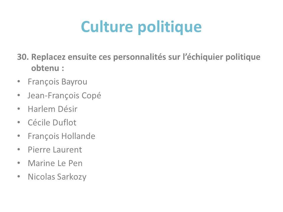 Culture politique 30.Replacez ensuite ces personnalités sur léchiquier politique obtenu : François Bayrou Jean-François Copé Harlem Désir Cécile Duflo