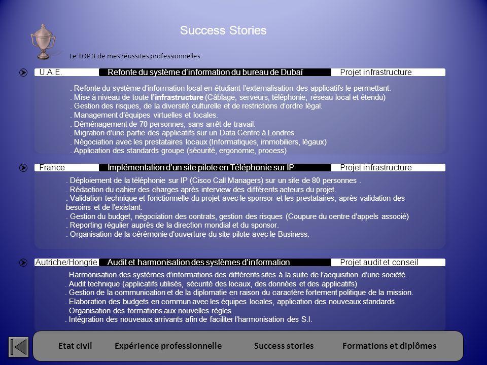 Etat civilExpérience professionnelleSuccess storiesFormations et diplômes Refonte du système dinformation du bureau de Dubaï U.A.E.Projet infrastructu