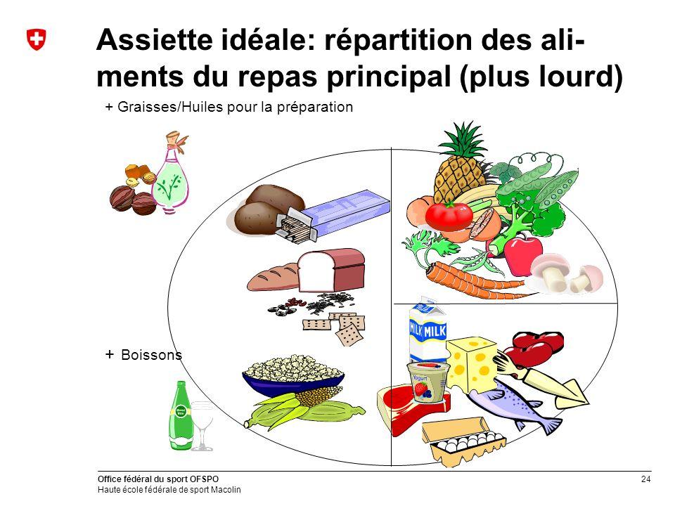 24 Office fédéral du sport OFSPO Haute école fédérale de sport Macolin Assiette idéale: répartition des ali- ments du repas principal (plus lourd) + G