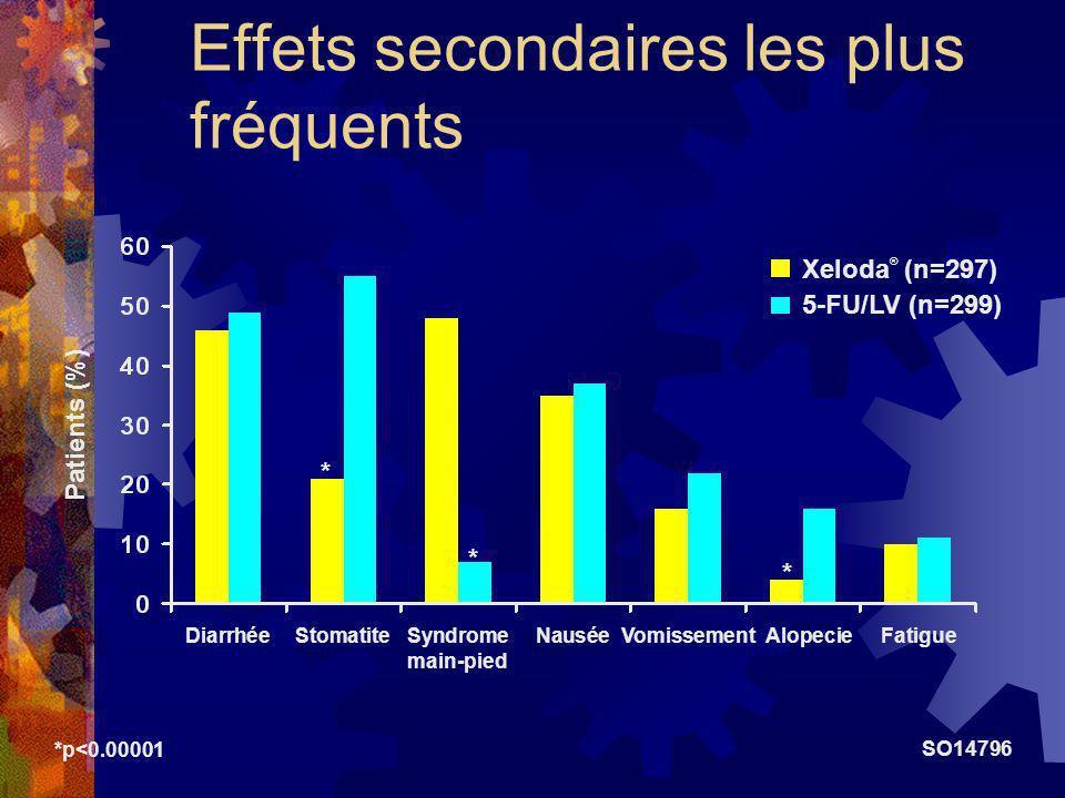 Effets secondaires les plus fréquents *p<0.00001 DiarrhéeStomatiteSyndromeNauséeVomissement AlopecieFatigue main-pied Patients (%) Xeloda ® (n=297) 5-