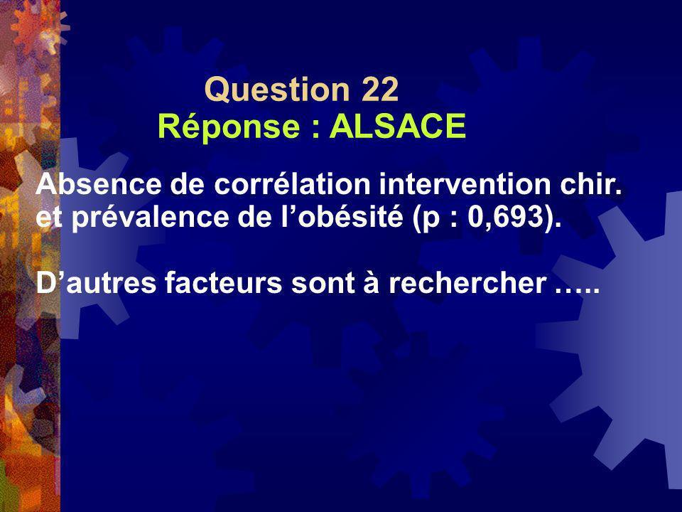 Question 22 Réponse : ALSACE Absence de corrélation intervention chir. et prévalence de lobésité (p : 0,693). Dautres facteurs sont à rechercher …..