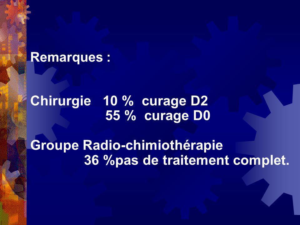 Remarques : Chirurgie 10 % curage D2 55 % curage D0 Groupe Radio-chimiothérapie 36 %pas de traitement complet.