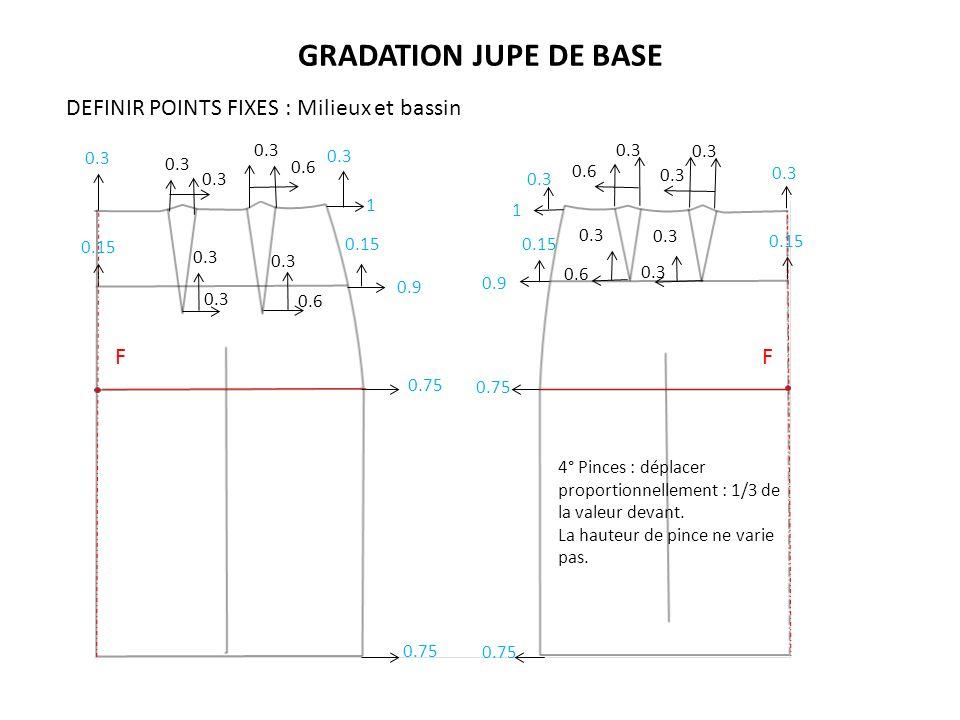 GRADATION JUPE DE BASE F F 1 1 0.75 0.9 0.75 0.3 0.15 4° Pinces : déplacer proportionnellement : 1/3 de la valeur devant. La hauteur de pince ne varie