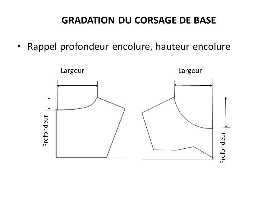 GRADATION DU CORSAGE DE BASE Rappel profondeur encolure, hauteur encolure Largeur Profondeur