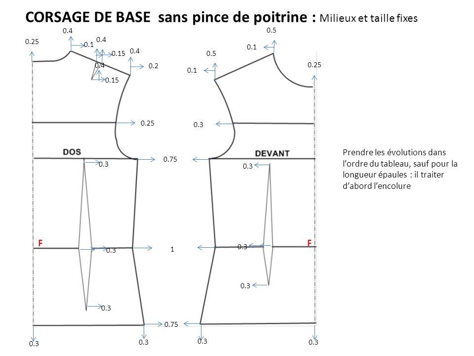 CORSAGE DE BASE sans pince de poitrine : Milieux et taille fixes Prendre les évolutions dans lordre du tableau, sauf pour la longueur épaules : il tra