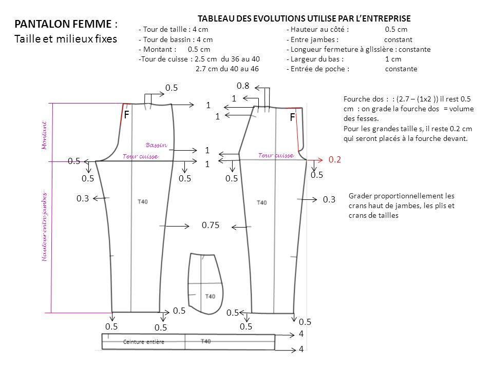 PANTALON FEMME : Taille et milieux fixes TABLEAU DES EVOLUTIONS UTILISE PAR LENTREPRISE - Tour de taille : 4 cm- Hauteur au côté : 0.5 cm - Tour de ba