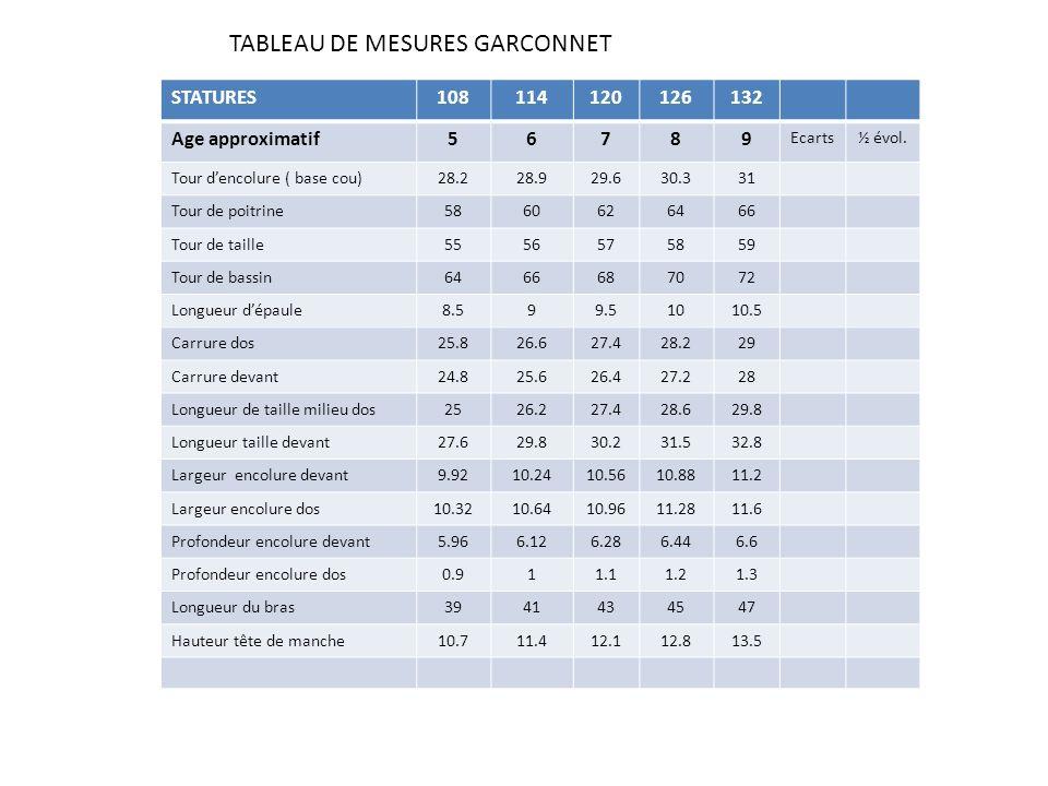 TABLEAU DE MESURES GARCONNET STATURES108114120126132 Age approximatif56789 Ecarts½ évol. Tour dencolure ( base cou)28.228.929.630.331 Tour de poitrine