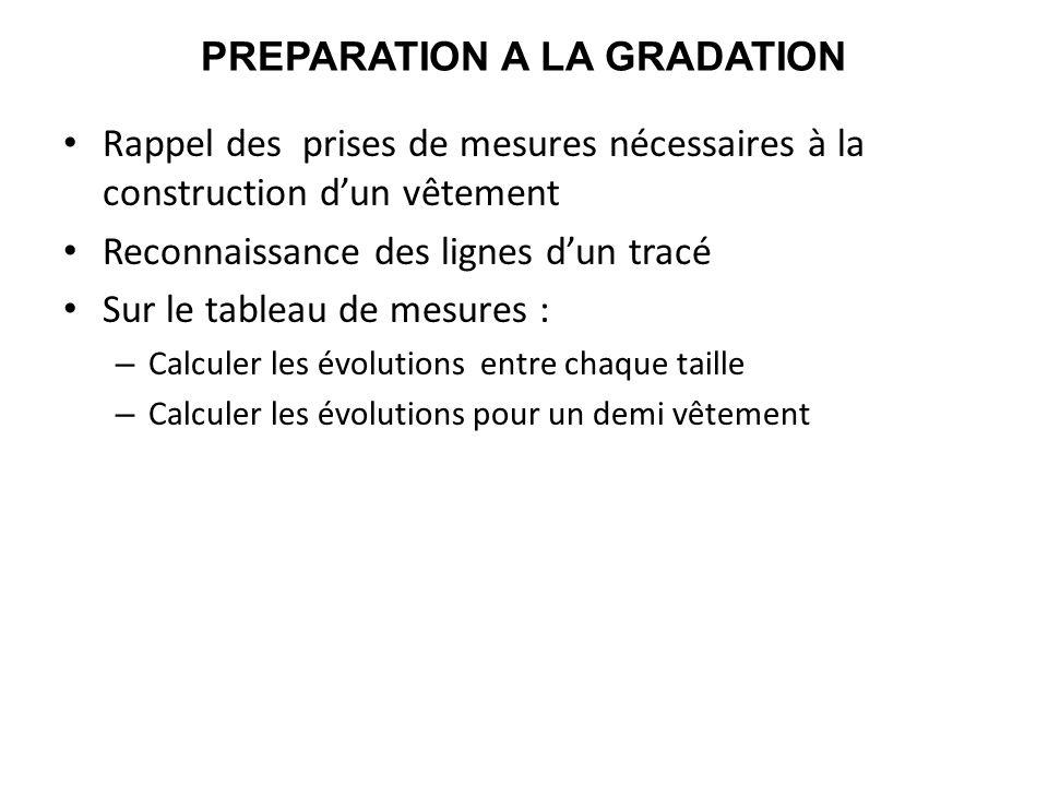 PREPARATION A LA GRADATION Rappel des prises de mesures nécessaires à la construction dun vêtement Reconnaissance des lignes dun tracé Sur le tableau