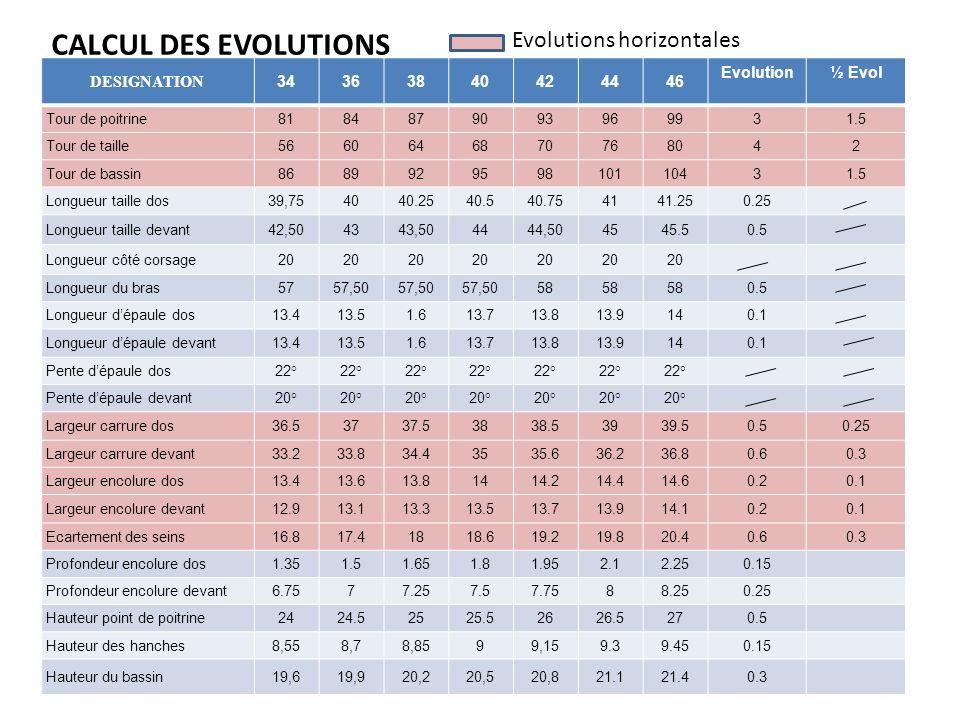 GRADATION JUPE DE BASE F F 1 1 0.75 0.9 0.75 DEFINIR POINTS FIXES : Milieux et bassin 1° Faire évoluer les périmètres : taille, bassin, bas 2° Hanches : intermédiaire entre 1 et 0.75 : gradation sous Modaris : valeur automatique.