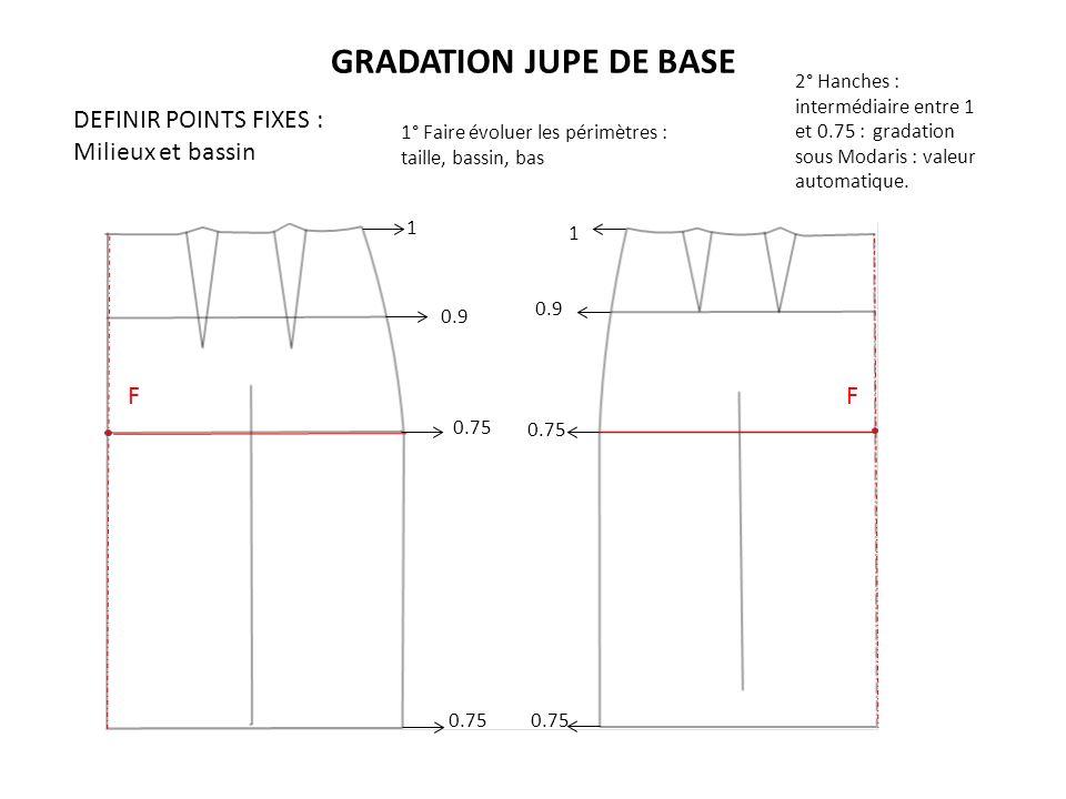 GRADATION JUPE DE BASE F F 1 1 0.75 0.9 0.75 DEFINIR POINTS FIXES : Milieux et bassin 1° Faire évoluer les périmètres : taille, bassin, bas 2° Hanches