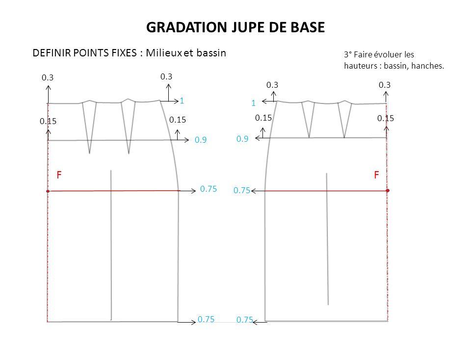GRADATION JUPE DE BASE F F 1 1 0.75 0.9 0.75 0.3 DEFINIR POINTS FIXES : Milieux et bassin 0.3 0.15 0.3 0.15 3° Faire évoluer les hauteurs : bassin, ha