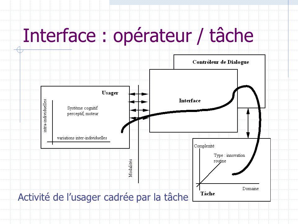 Interface : opérateur / tâche Activité de lusager cadrée par la tâche