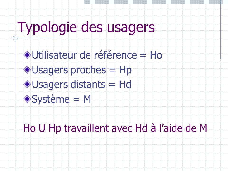 Typologie des usagers Utilisateur de référence = Ho Usagers proches = Hp Usagers distants = Hd Système = M Ho U Hp travaillent avec Hd à laide de M