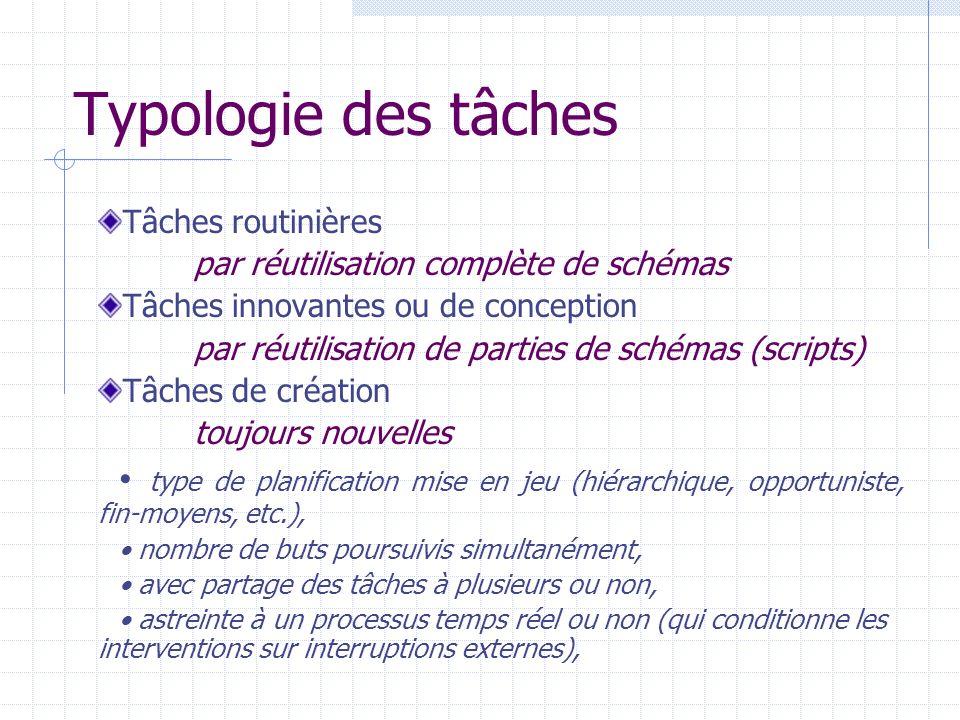 Typologie des tâches Tâches routinières par réutilisation complète de schémas Tâches innovantes ou de conception par réutilisation de parties de schém