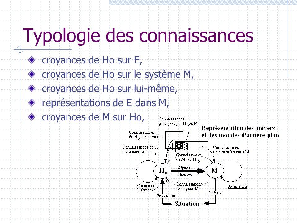 Typologie des connaissances croyances de Ho sur E, croyances de Ho sur le système M, croyances de Ho sur lui-même, représentations de E dans M, croyan