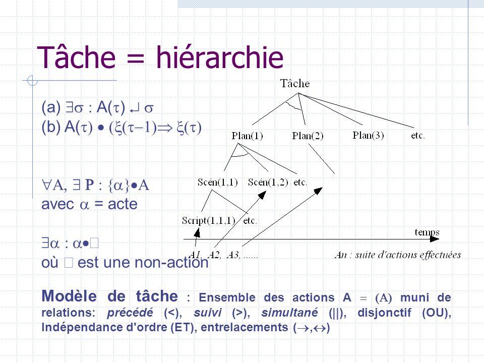 Représentation Script : s (ou scénario) |appartient-à {scénarios} |liens de séquentialité {, ||, OU, ET} |Corps : {Actions} |Conditions : {Contraintes} |_Effets : {Actions} Action : A |appartient-à {scripts s} |liens de séquentialité {, ||, OU, ET} |Corps : {Processus élémentaires} |Conditions : {Contraintes} |_Effets : {Processus élémentaires}