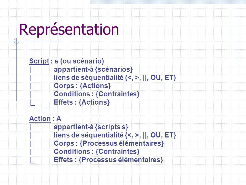 Représentation Script : s (ou scénario) |appartient-à {scénarios} |liens de séquentialité {, ||, OU, ET} |Corps : {Actions} |Conditions : {Contraintes