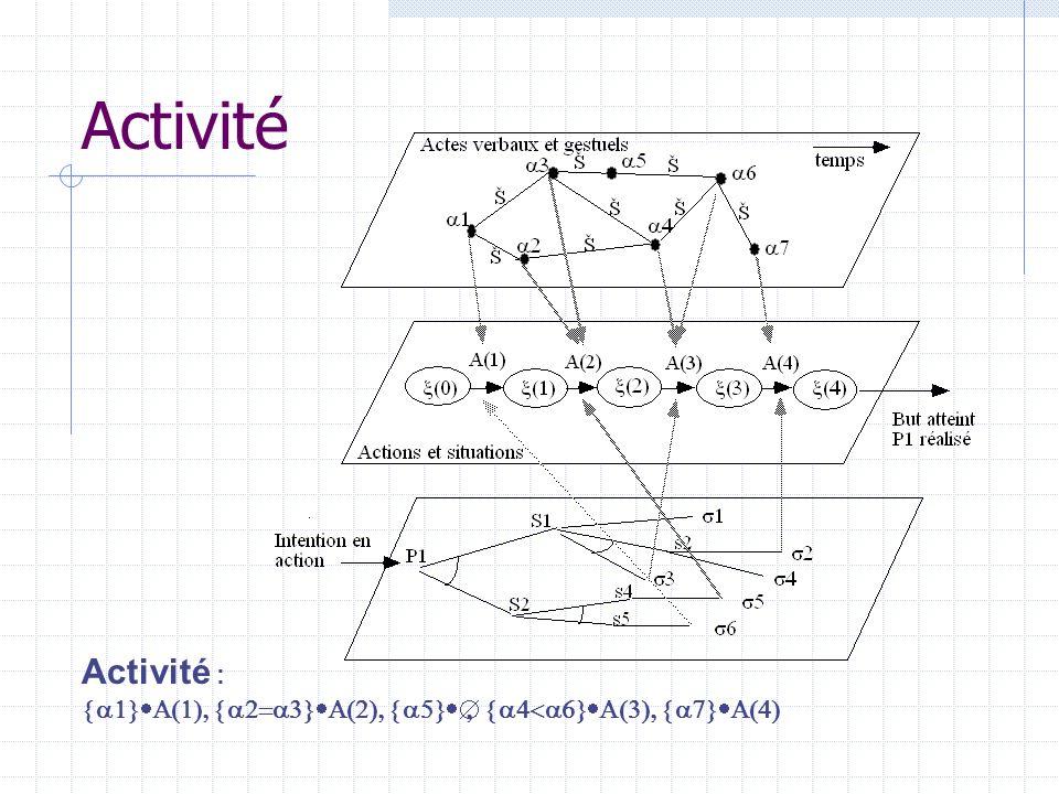 Activité Activité :