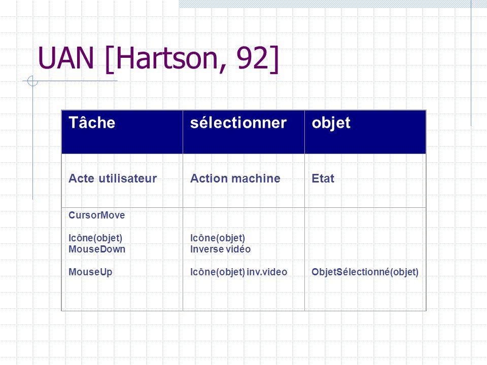 UAN [Hartson, 92] Tâchesélectionnerobjet Acte utilisateur Action machine Etat CursorMove Icône(objet) MouseDown MouseUp Icône(objet) Inverse vidéo Icô