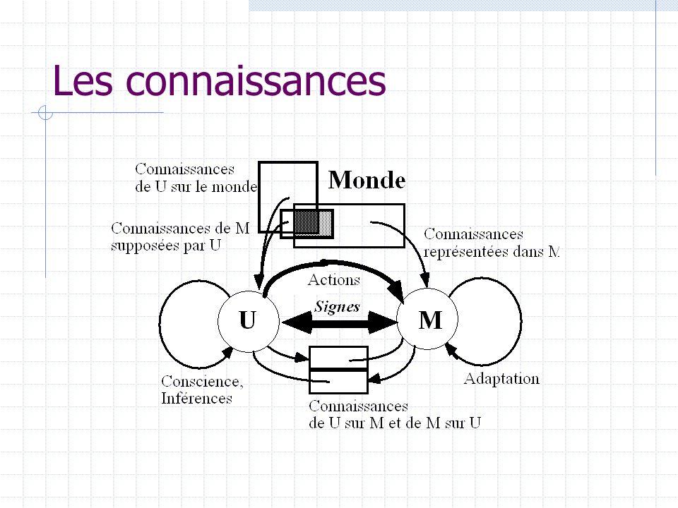 Modèles dusager Statiques -> Dialogue adaptable - préférences - niveau dexpertise - particularités langagières - etc.