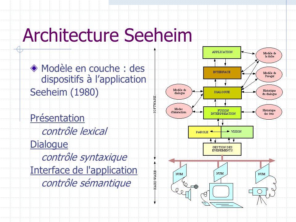 Architecture Seeheim Modèle en couche : des dispositifs à lapplication Seeheim (1980) Présentation contrôle lexical Dialogue contrôle syntaxique Inter