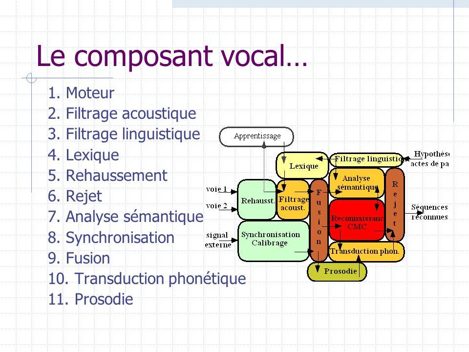 Le composant vocal… 1. Moteur 2. Filtrage acoustique 3. Filtrage linguistique 4. Lexique 5. Rehaussement 6. Rejet 7. Analyse sémantique 8. Synchronisa