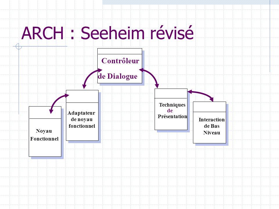 ARCH : Seeheim révisé Adaptateur de noyau fonctionnel Noyau Fonctionnel Contrôleur de Dialogue Techniques de Présentation Interaction de Bas Niveau