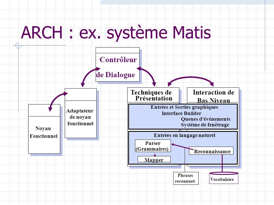 ARCH : ex. système Matis Adaptateur de noyau fonctionnel Noyau Fonctionnel Techniques de Présentation Phrases reconnue s Interaction de Bas Niveau Ent