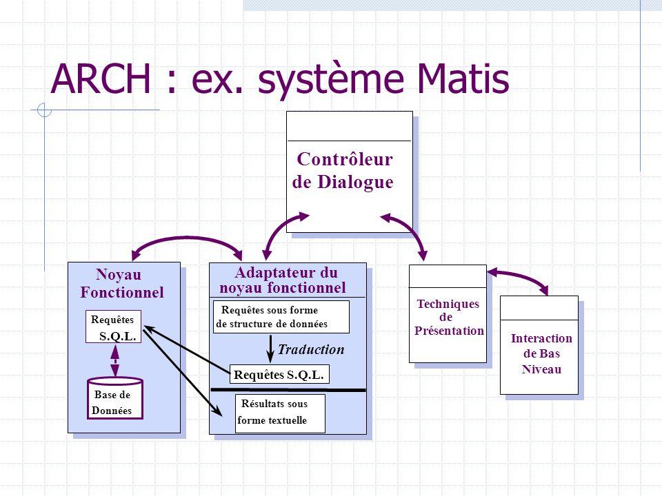 ARCH : ex. système Matis Adaptateur du Contrôleur de Dialogue Noyau Fonctionnel Techniques de Présentation Interaction de Bas Niveau Requêtes sous for