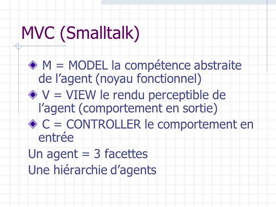MVC (Smalltalk) M = MODEL la compétence abstraite de lagent (noyau fonctionnel) V = VIEW le rendu perceptible de lagent (comportement en sortie) C = C