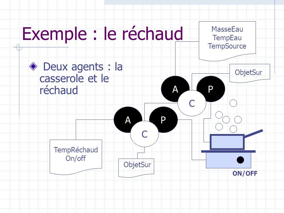 Réchaud(TempSource, TempAmbiant, On, ObjetSur) facette-P image-réchaud if-MouseClick(button) On ; Color(button)=rouge if-MouseDoubleClick(button) ¬On ; Color(button)=noir if TempRéchaud > T eff image-effluves facette-A if-On TempRéchaud=F + (TempRéchaud, t) else TempRéchaud=F - (TempRéchaud, TempAmbiant, t) facette-C if-ObjetSur TempSource = TempRéchaud Casserole(TempSource, TempAmbiant, TempEau, MasseEau) facette-P image-casserole if-MouseDrag(Réchaud) ObjetSur ; else ¬ObjetSur if TempEau > T 100 image-bulles facette-A TempEau=H(TempEau, MasseEau, TempSource, t) facette-C if- ¬ ObjetSur TempSource=TempAmbiant