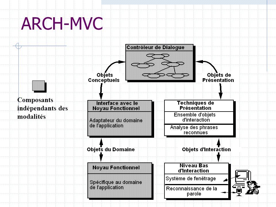 ARCH-MVC Composants indépendants des modalités