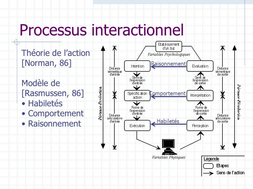Processus interactionnel Théorie de laction [Norman, 86] Modèle de [Rasmussen, 86] Habiletés Comportement Raisonnement Habiletés Comportement Raisonne