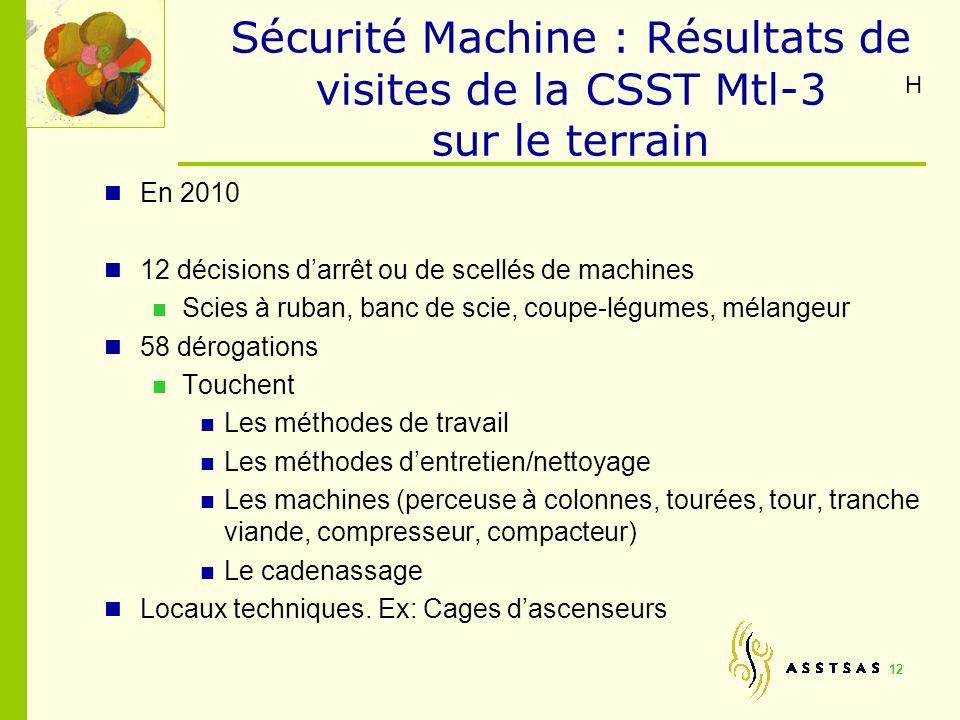 Sécurité Machine : Résultats de visites de la CSST Mtl-3 sur le terrain En 2010 12 décisions darrêt ou de scellés de machines Scies à ruban, banc de s