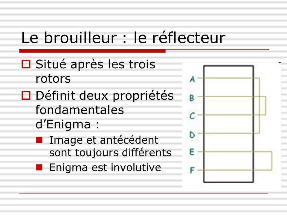 Le brouilleur : le réflecteur Situé après les trois rotors Définit deux propriétés fondamentales dEnigma : Image et antécédent sont toujours différent