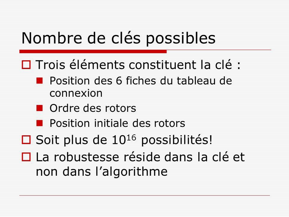 Nombre de clés possibles Trois éléments constituent la clé : Position des 6 fiches du tableau de connexion Ordre des rotors Position initiale des roto