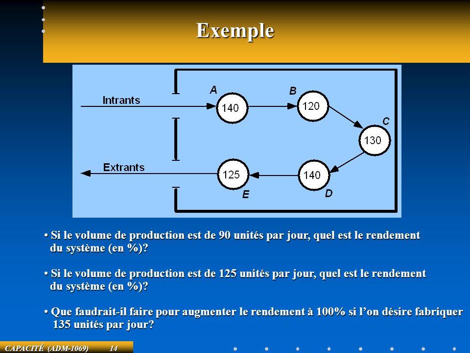 CAPACITÉ (ADM-1069) 14 Exemple Si le volume de production est de 90 unités par jour, quel est le rendement Si le volume de production est de 90 unités