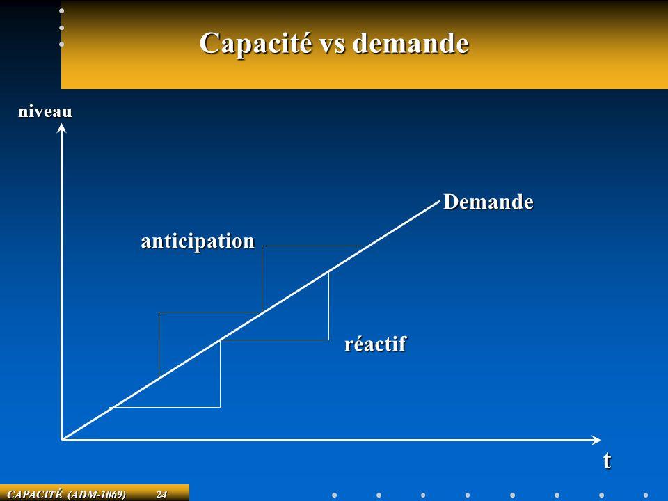 CAPACITÉ (ADM-1069) 24 Capacité vs demande Demande réactif anticipation niveau t