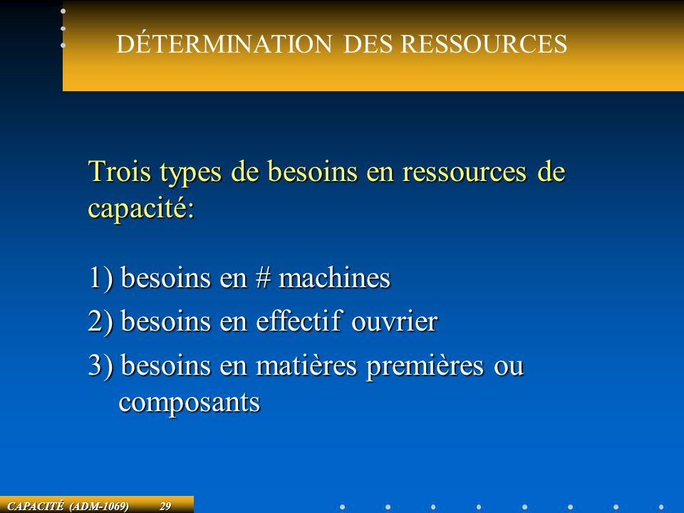 CAPACITÉ (ADM-1069) 29 DÉTERMINATION DES RESSOURCES Trois types de besoins en ressources de capacité: 1) besoins en # machines 2) besoins en effectif